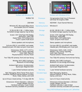 Surface RT and Surface Pro comparison