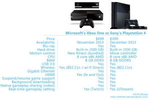 Microsoft's Xbox One and Sony's Playstation 4 consoles' comparison