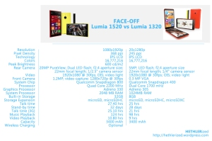 FACE-OFF: Lumia 1520 vs Lumia 1320
