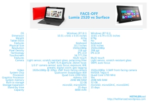 FACE-OFF: Lumia 2520 vs Surface